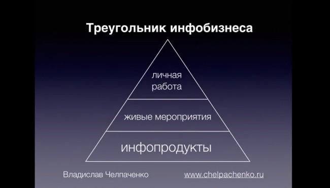 треугольник инфобизнеса - успешный инфобизнес